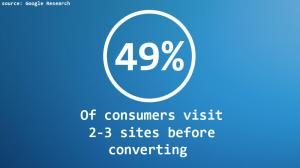 49 percent revisit 2 to 3 itmes before converting