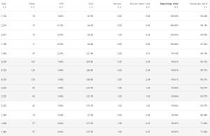 Google Adwords Top Impression Share