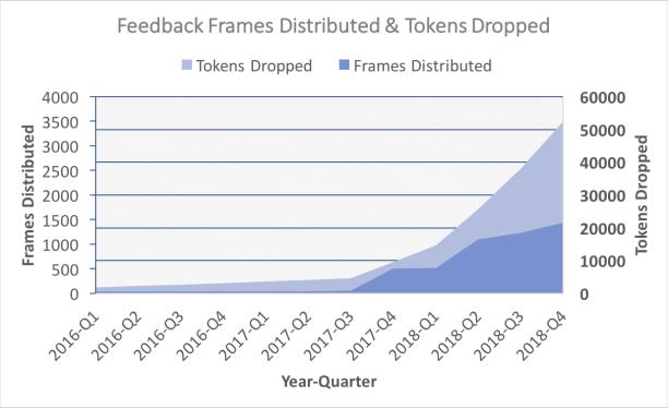 Feedback Frames sales use statistics