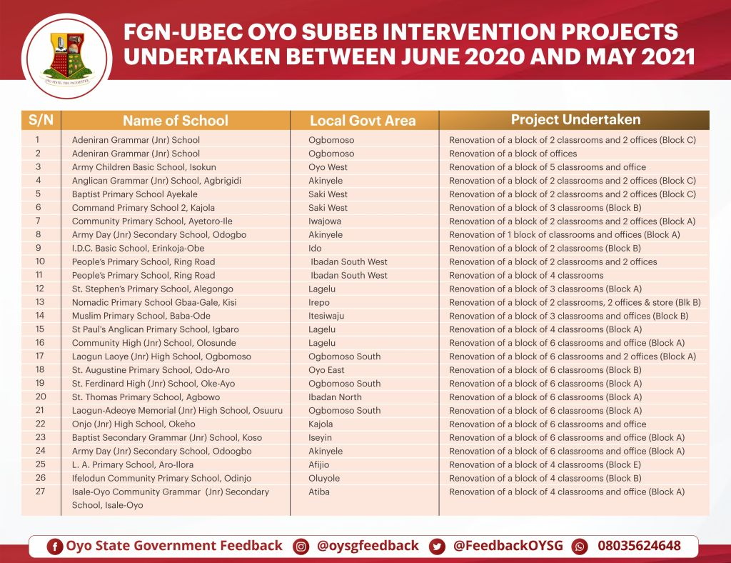 List of schools - Oyo SUBEB interventions for the renovation of classrooms and offices