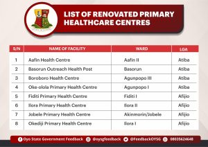 Picture of a list of renovated primary health centres in Oyo Zone.