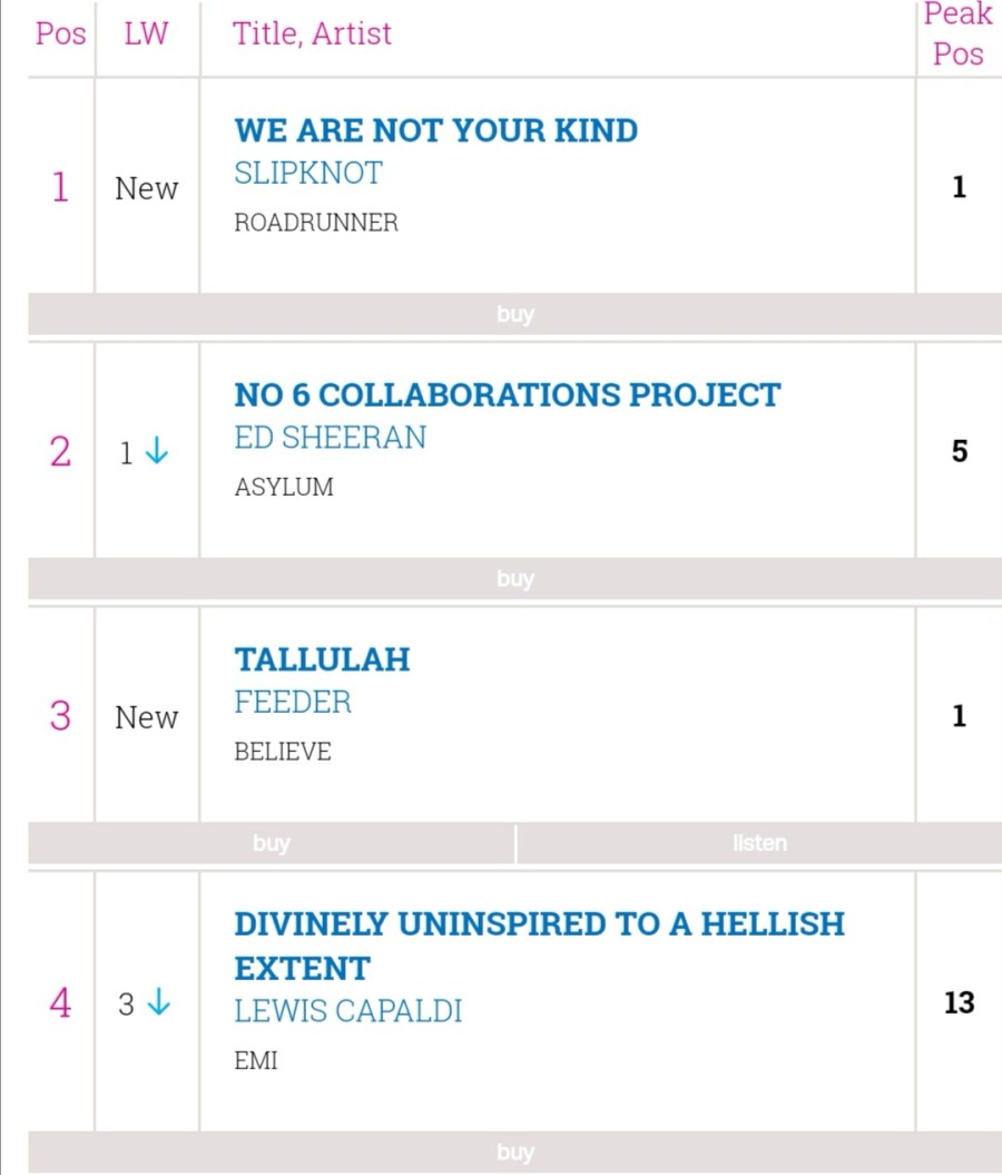 Feeder enter the Official UK charts at number 3!