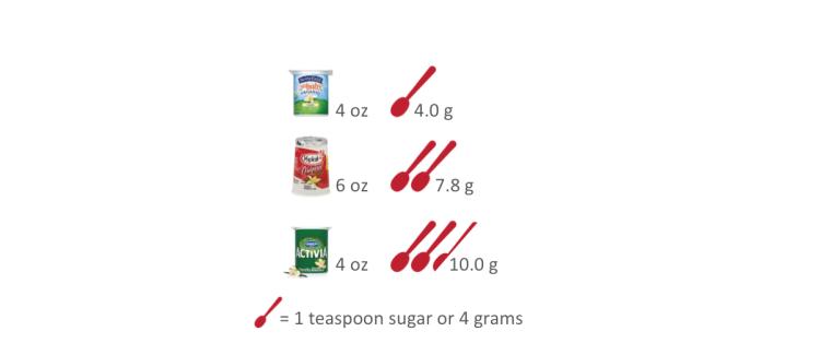 added sugar in flavored yogurt