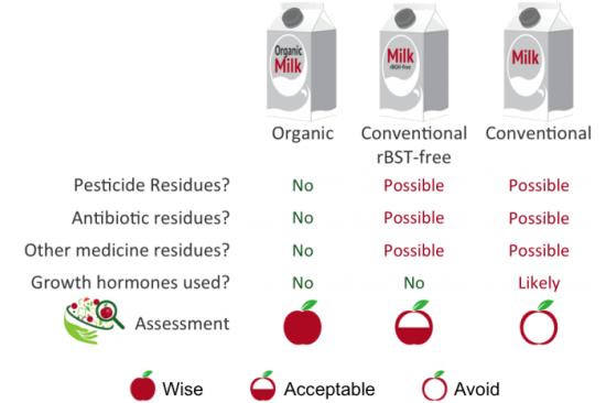 Assessment of Organic and Conventional Milk