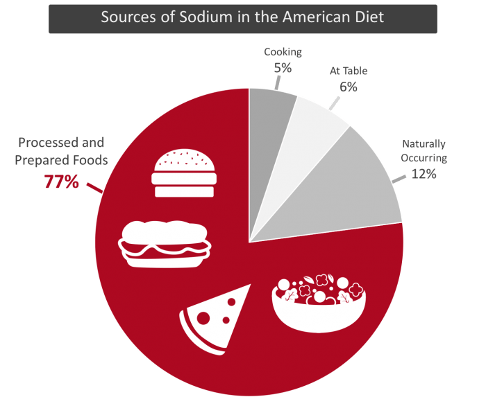 77% of the sodium we consume daily comes from processed and prepared foods. www.feedthemwisely.com