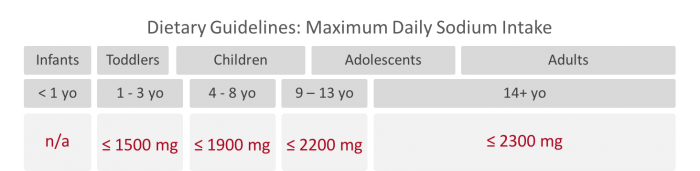Daily maximum sodium intake recommendations from the 2015-2020 Dietary Guidelines for Americans. * Indicates recommendation from the 2010 Dietary Guidelines, www.feedthemwisely.com