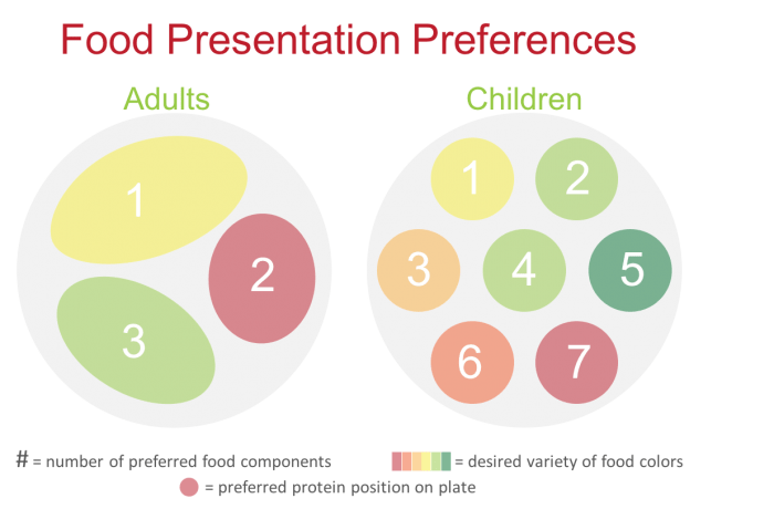 findings from the Cornell food and brand lab on child plating preferences how to serve healthy meals to children