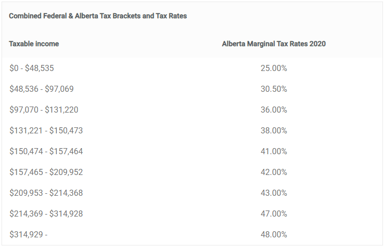 Combined Federal & Alberta Tax Brackets and Tax Rates  Taxable income  $0 - $48,535  $48,536 - $97,069  $97,070 - $131 ,220  $131,221 - $150,473  $157,465 - $209,952  $209,953 - $214,368  $214,369 - $314,928  $150,474  $314,929  - $157,464  Alberta Marginal Tax Rates 2020  25.00%  30.50%  36.00%  38.00%  41.00%  42.00%  43.00%  47.00%  48.00%
