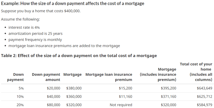 Example: How the size of a down payment affects the cost of a mortgage  Suppose you buy a home that costs $400,000.  Assume the following:  • interest rate is 4%  • amortization period is 25 years  • payment frequency is monthly  • mortgage loan insurance premiums are added to the mortgage  Table 2: Effect of the size of a down payment on the total cost of a mortgage  Down  payment  5%  10%  20%  Down payment Mortgage  amount  $20,000  $40,000  $80,000  $380,000  $360,000  $320,000  Mortgage loan insurance  premium  $15,200  $11,160  Not required  Mortgage  (includes insurance  premium)  $395,200  $371,160  $320,000  Total cost of your  home  (includes all  columns)  $643,649  $625,712  $584,979