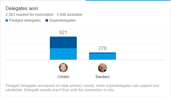 Super Tuesday Dems