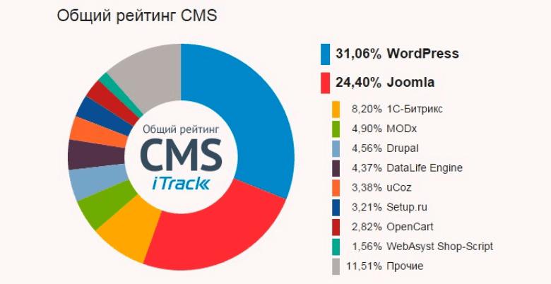Classificação comum CMS.