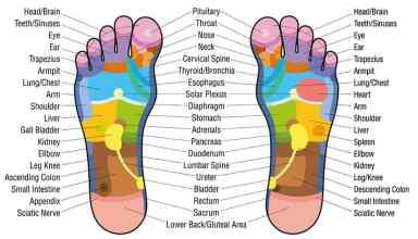 Foot Reflexology Featured Image