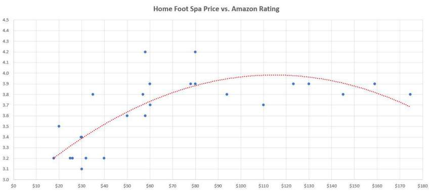Home Foot Spa Price Correlation