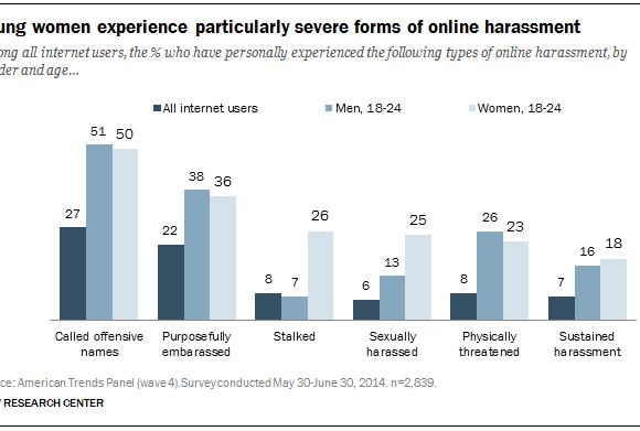 #womenslives: Online harassment, young women (and the academy)