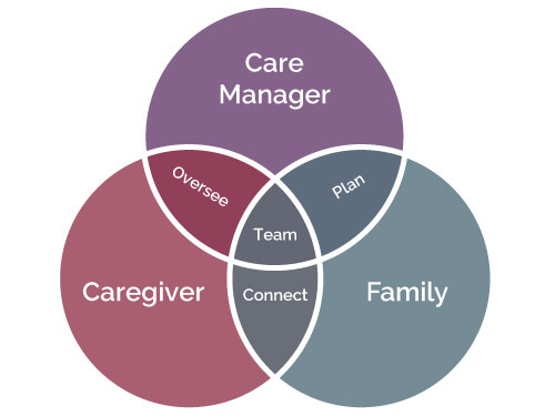 Bridgeway Home Health Agency - Family, Caregiver, and Care Manager Illustration