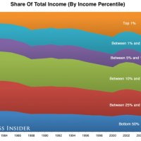 Welcome to the Top 20% US household incomes