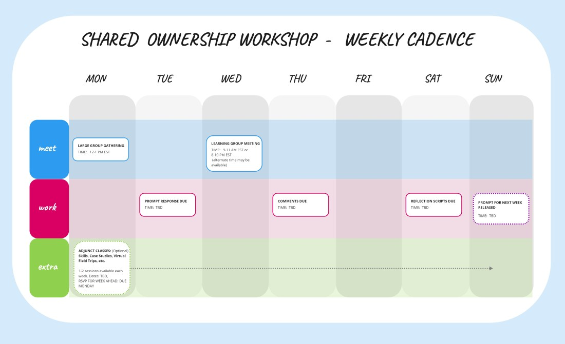 CPA - Shared Ownership Workshop - Weekly Cadence (1)