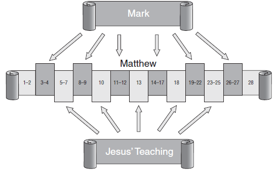 Matthew is punctuated by 5 discourses of Christ.