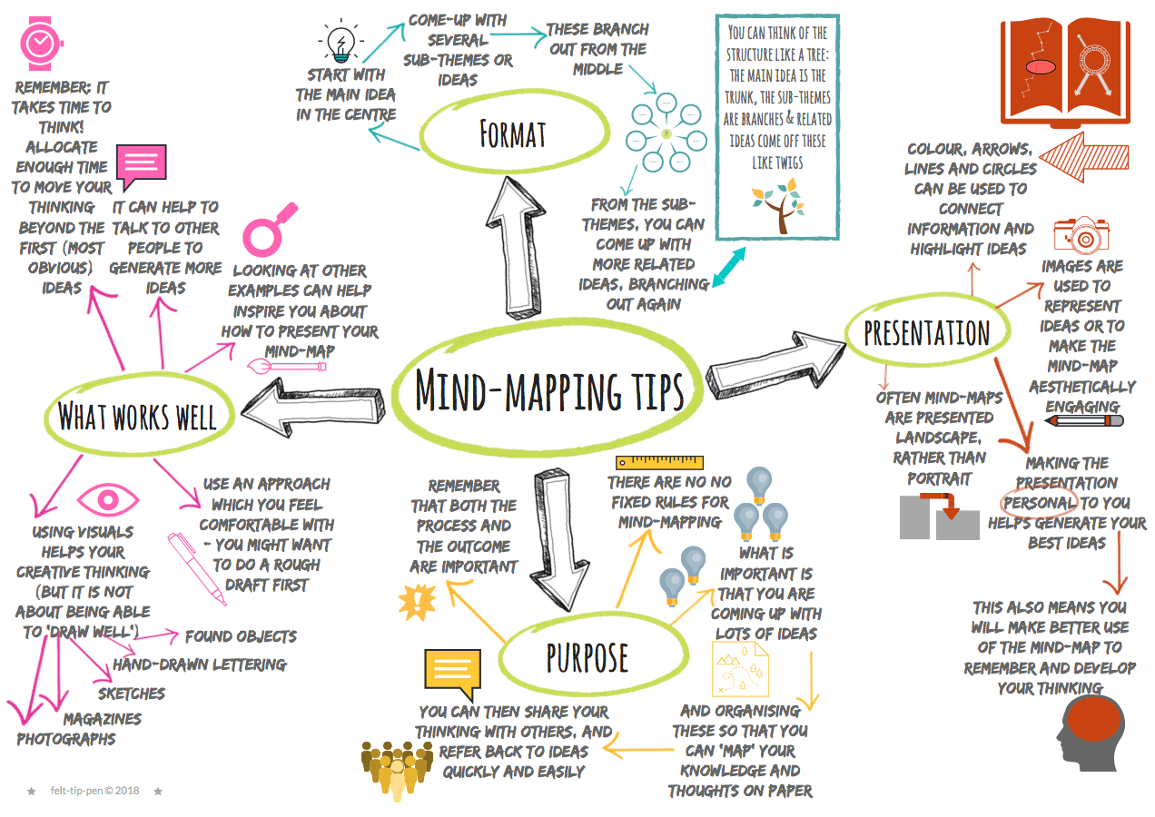 Improve Your Students Mind Mapping Skills
