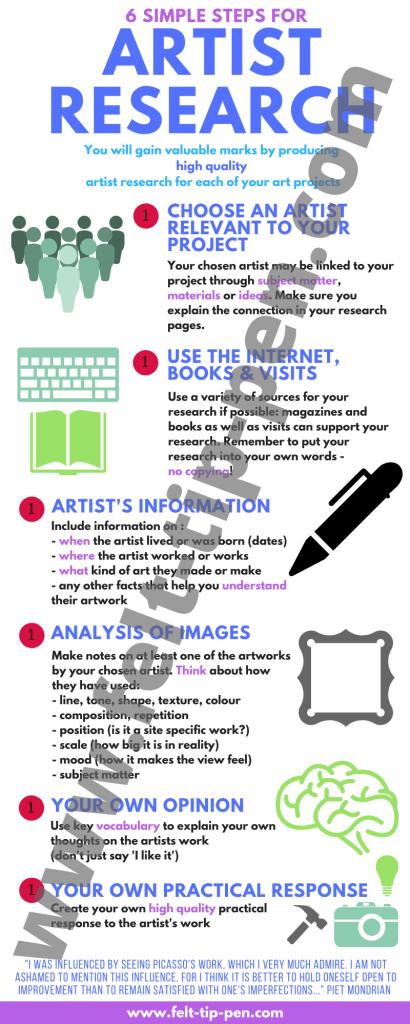 Artist research steps