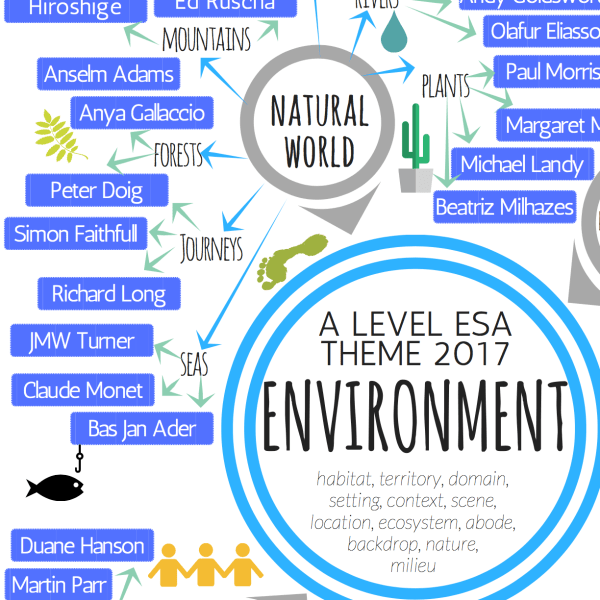 Environment theme mind map