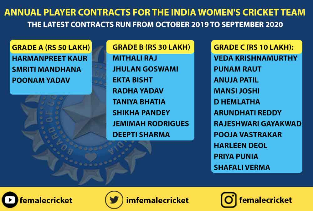 Annual Central Contracts for female cricketers