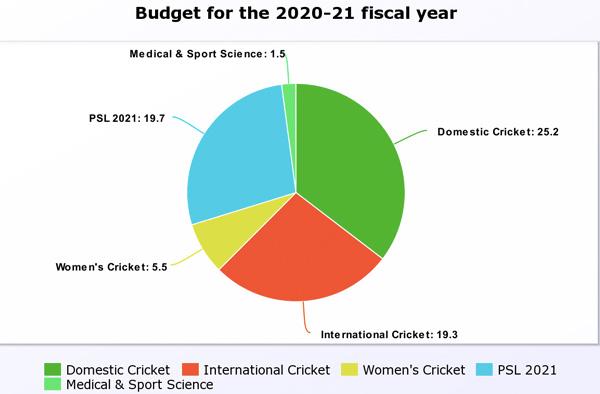 7.76 Billion Budget For FY 2020-21