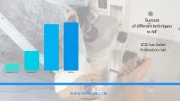 Revolution in IVF Treatment