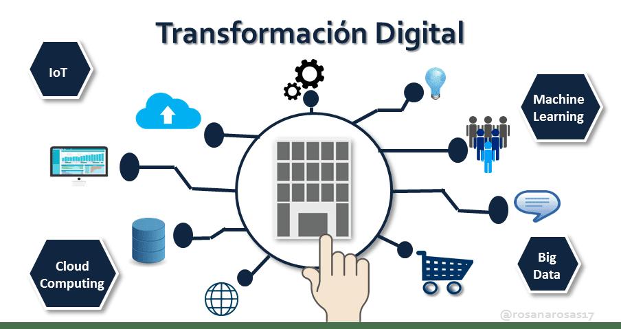 Image result for transformacion digital turismo
