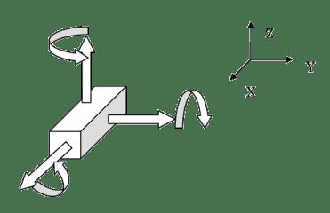 図1 剛体変形の6モード