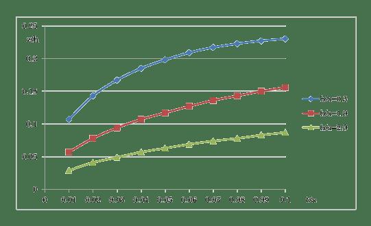 図3 式(7)のグラフ