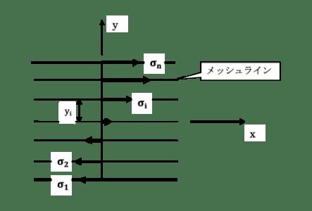 図3 評価ライン上の離散応力値