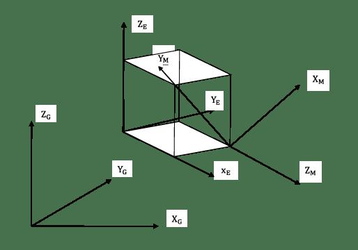 図1 ソリッド要素と3座標系