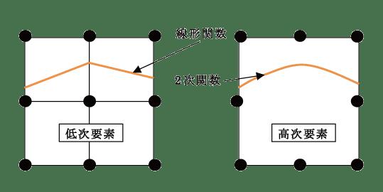 図1 低次/高次要素の変位関数の違い