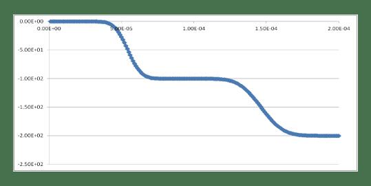 図4 棒中央部要素での軸力変動(減衰考慮)