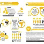 Female Genital Mutilation infographic by Pixel Initiative Sahiyo