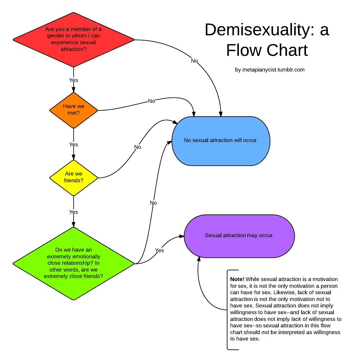 What Is Demisexuality, You Ask? Here's A Quick Primer