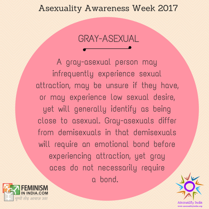 "Gray-asexual: A gray-asexual person may infrequently experience sexual attraction, may be unsure if they have, or may experience low sexual desire, yet will generally identify as being close to asexual. Gray-asexuals differ from demisexuals in that demisexuals will require an emotional bond before experiencing attraction, yet gray aces do not necessarily require a bond. The word ""gray"" comes from the ""gray area"" between asexuality and non-asexuality."