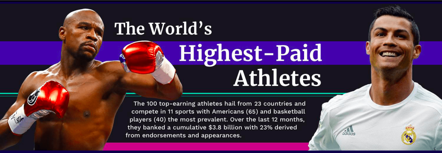 forbes worlds highestpaid athletes 2018 list