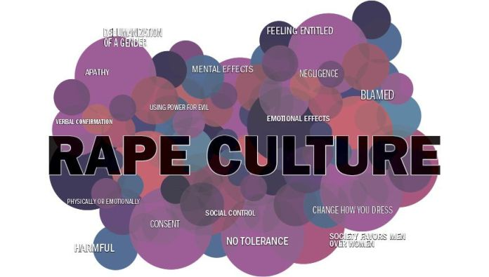 Understanding Rape Culture 101 | Feminism In India