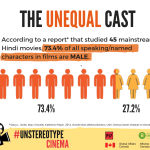 If women aren't equally represented in our films, how will our stories be accurately told? In a study of over 1300 characters in 45 mainstream Hindi films, it was found that there were at least 2.5 times more male characters than there were female ones.