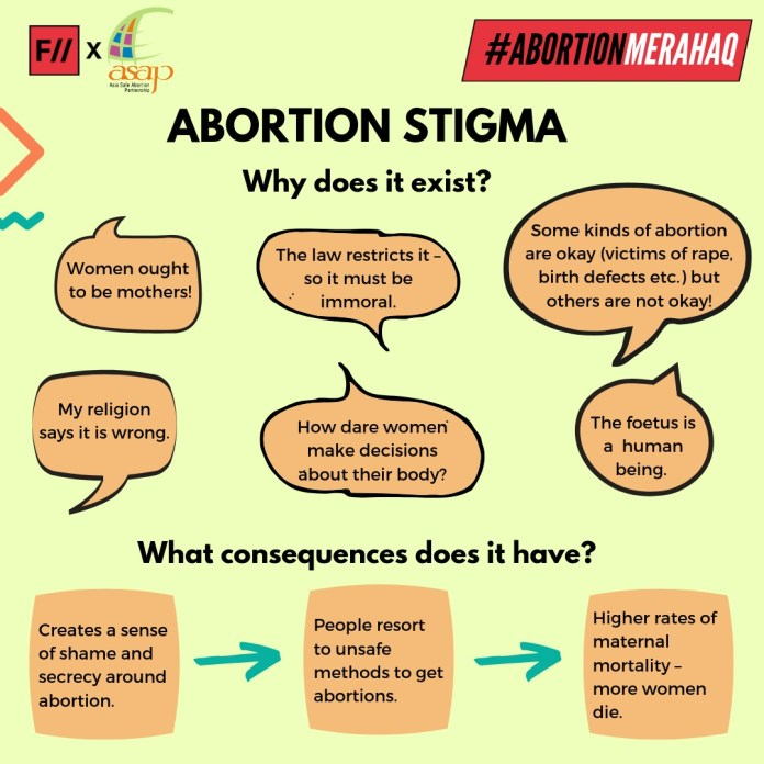 Abortion stigma