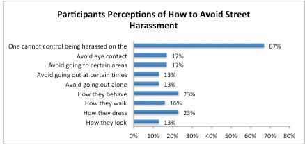 Avoid Street Harassment