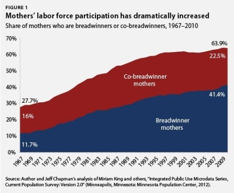 Mother's Labor Force