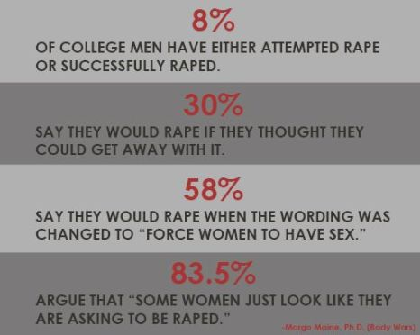 Rape Culture