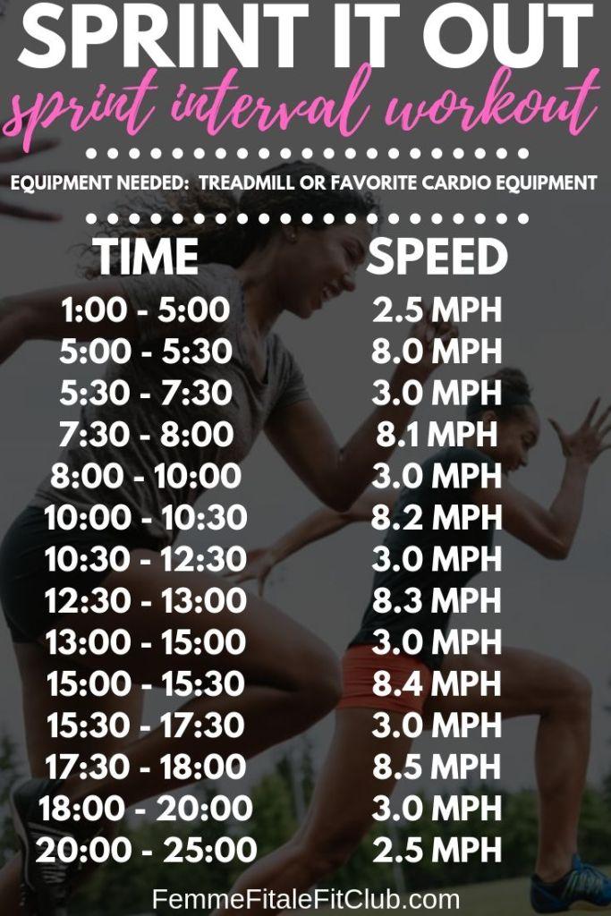 Sprint It Out sprint interval workout #sprints #sit #sittraining #weightlossforwomen #fatburner #fatburningworkout #womenshealth