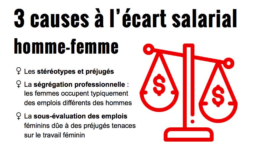 3-raisons-a-lecart-salarial-2