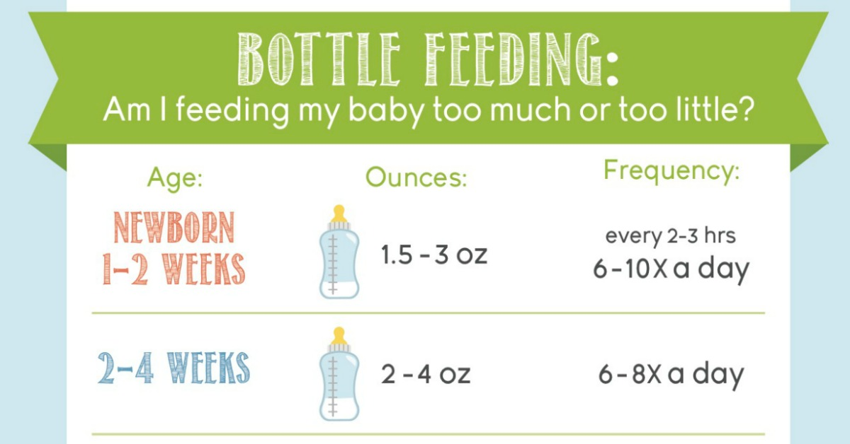 how many ounces should a newborn drink chart