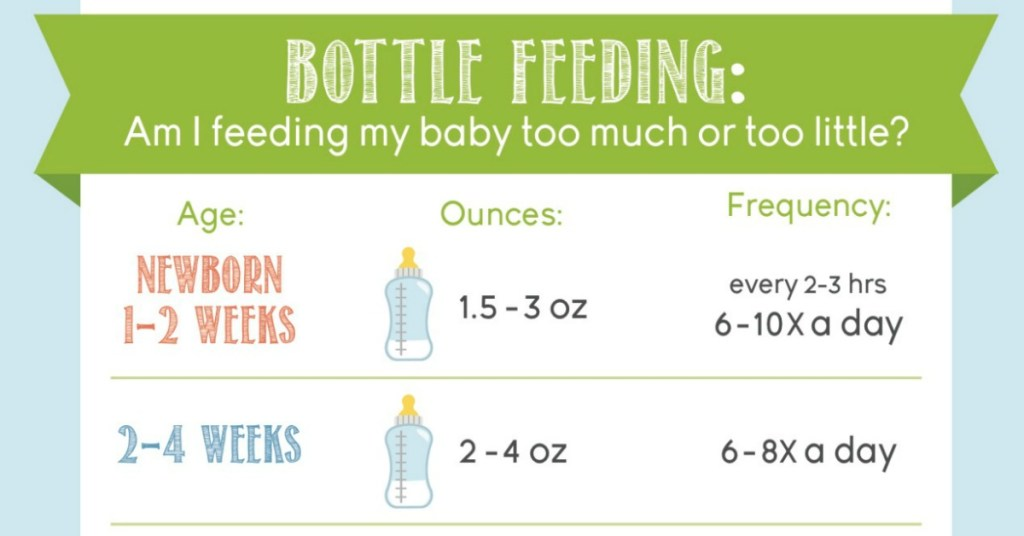 Bottle Feeding | Feeding Chart | How much formula | Formula amount | Formula feeding chart | How much to feed my baby