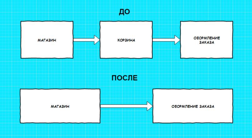 Пропустить корзину в Opencart 2